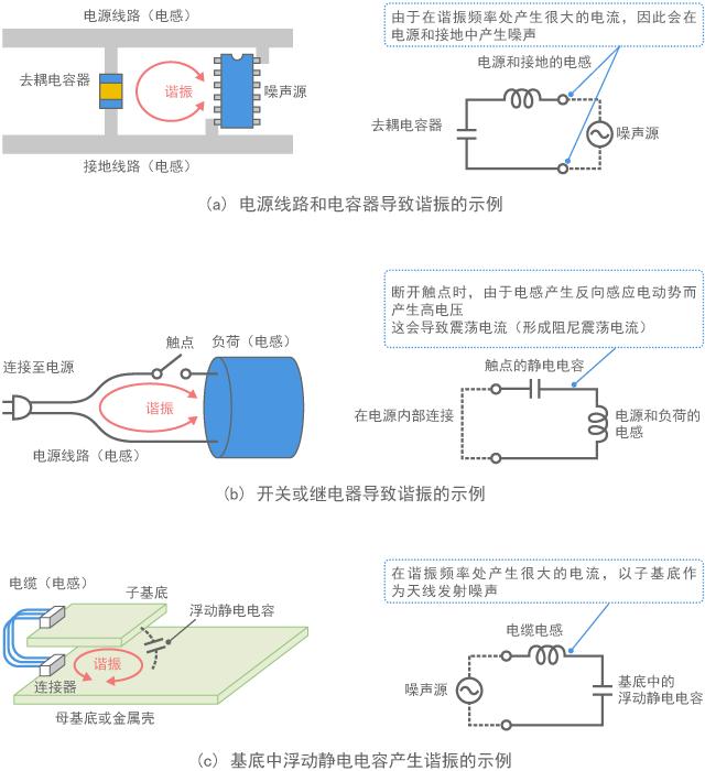 Example of resonance