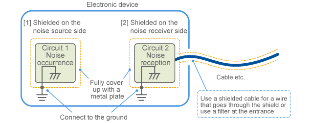 Spatial conduction and its countermeasures | Murata