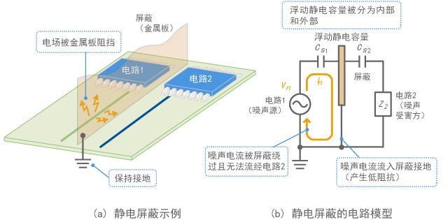 Electrostatic shield