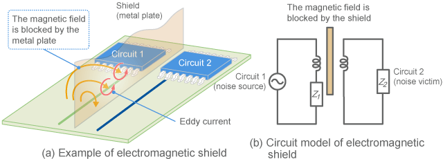 Electromagnetic shield
