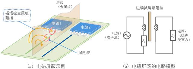 Electromagnetic shield