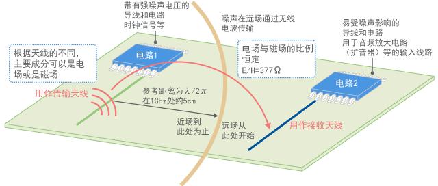 Transition between near field and far field
