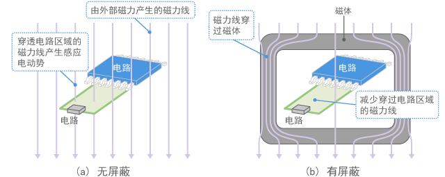 Magnetic shield (conceptual diagram)