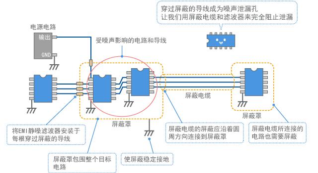 Shield configuration