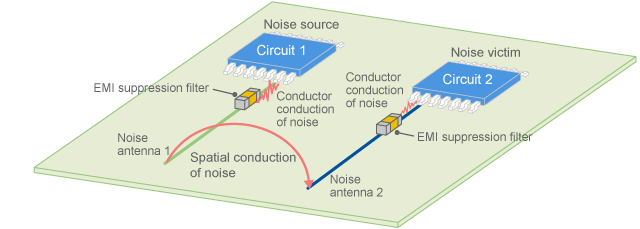 Suppression of spatial conduction using EMI suppression filters