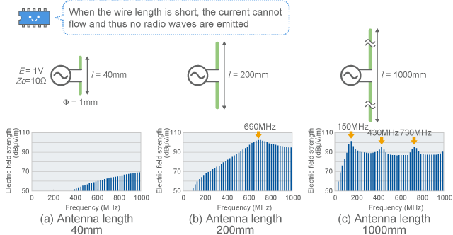 Frequency characteristics of dipole antenna (calculated values)