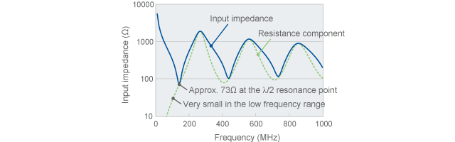 Resistance component of input impedance