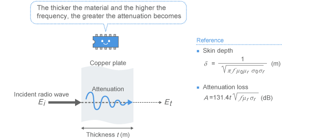Attenuation of radio wave inside the shielding plate