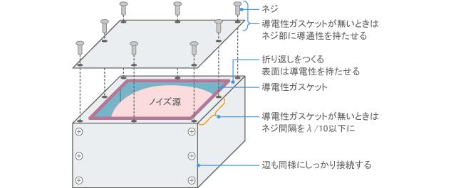 空間伝導と対策 | 村田製作所