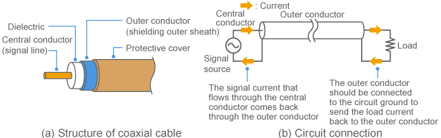 Spatial Conduction And Its Countermeasures Murata
