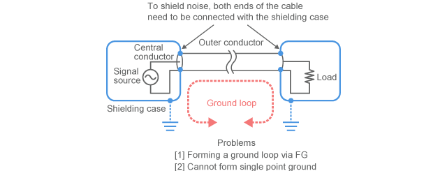 Connection to shielding case