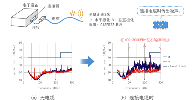 Example of noise emitted from a cable of electronic device