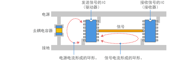 Circuit current forms a loop antenna