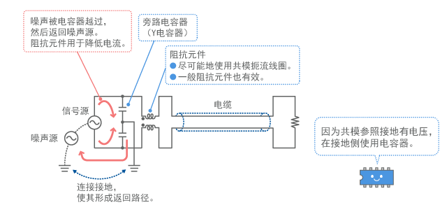 Basic configuration of filter for common mode