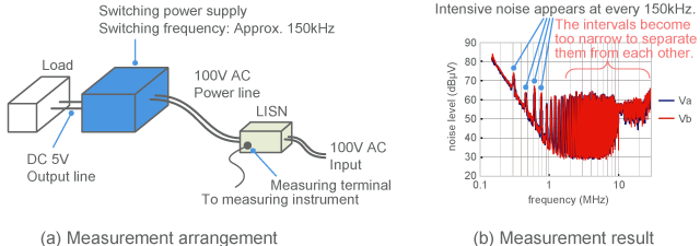Measurement example of noise from switching power supply