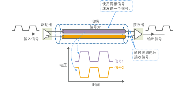Signal waveform of differential signal