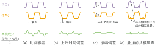 Factors of causing common mode