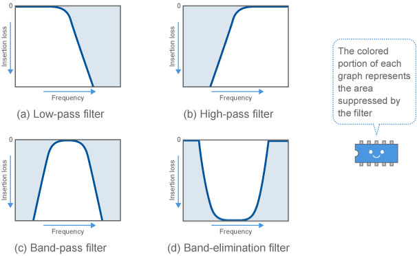 Major filter frequency characteristics