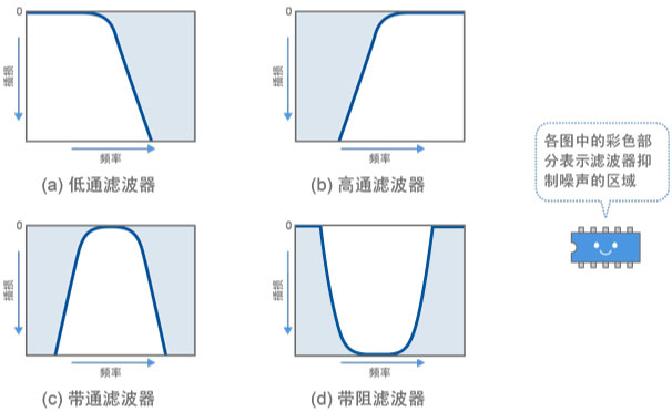 图2 主要滤波器频率特征