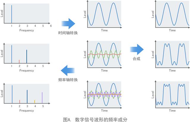 图A. 数字信号波形的频率成分