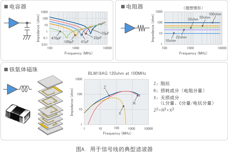 图A. 用于信号线的典型滤波器