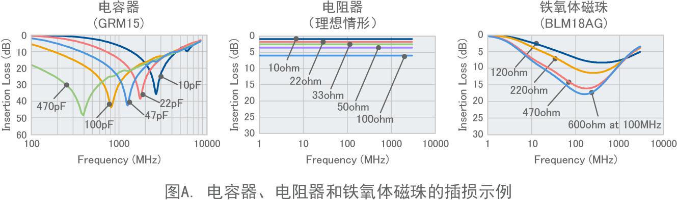 图A. 电容器、电阻器和铁氧体磁珠的插损示例