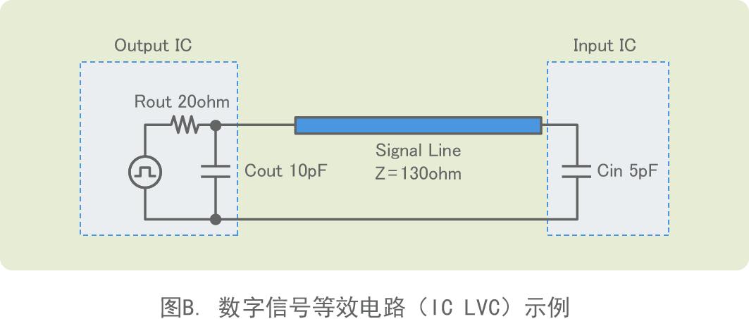 图B. 数字信号等效电路(IC LVC)示例