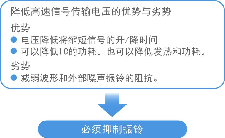 降低高速信号传输电压的优势与劣势