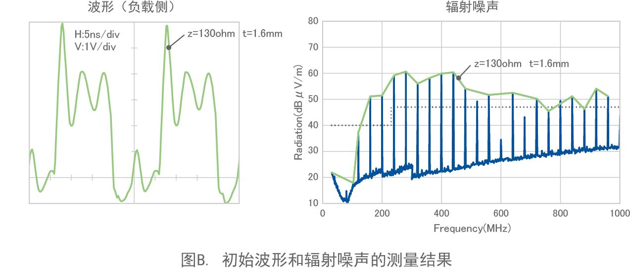 图B. 初始波形和辐射噪声的测量结果