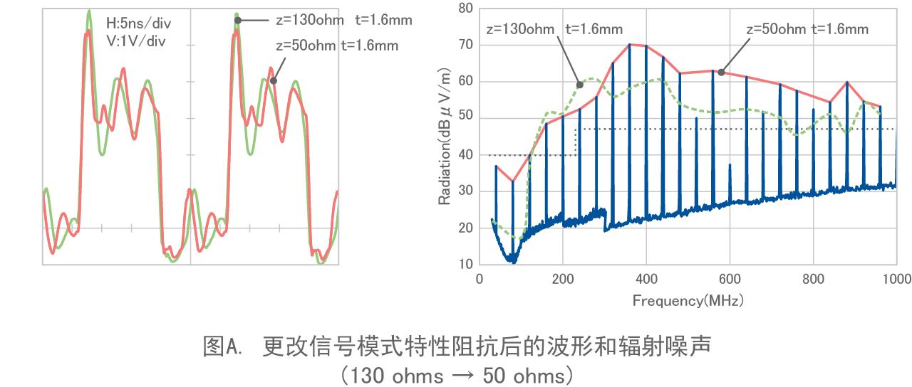 图A. 更改信号模式特性阻抗后的波形和辐射噪声 (130ohms → 50ohms)