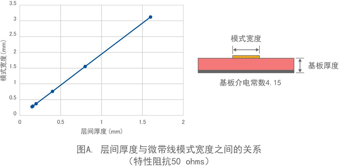 图A. 层间厚度与微带线模式宽度之间的关系(特性阻抗 50ohms)