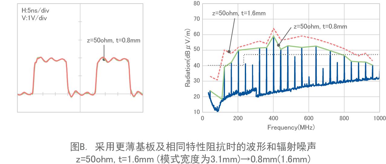 图B. 采用更薄基板及相同特性阻抗时的波形和辐射噪声 z=50ohm, t=1.6mm (模式宽度为3.1mm)→0.8mm(1.6mm)
