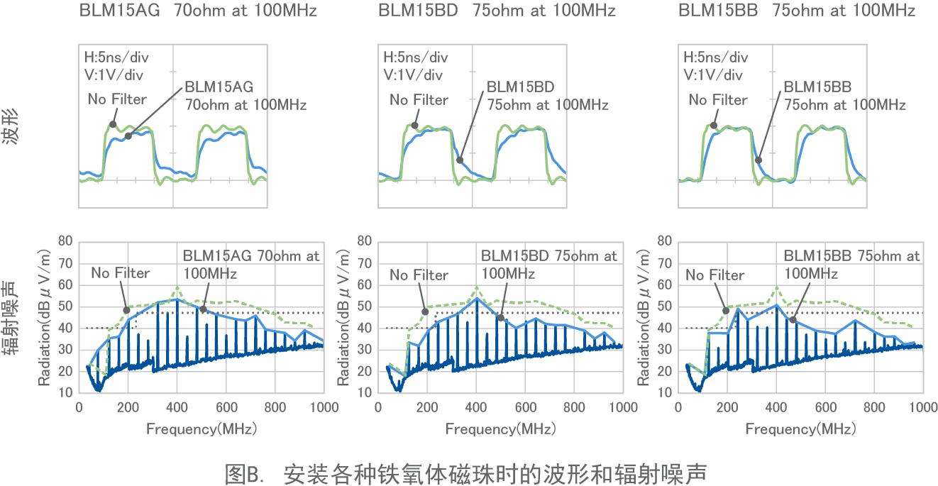图B. 安装各种铁氧体磁珠时的波形和辐射噪声
