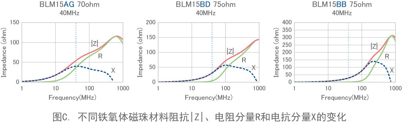 图C. 不同铁氧体磁珠材料阻抗|Z|、电阻分量R和电抗分量X的变化