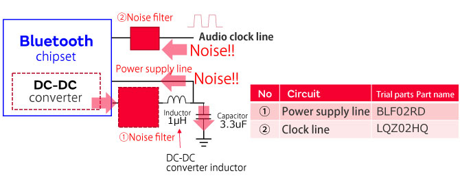 Noise suppression for wireless headphones | EMI Suppression
