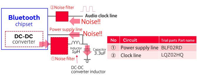 Noise suppression for wireless headphones   EMI Suppression
