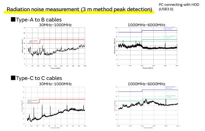 Noise suppression for USB3 1 | EMI Suppression Filters (EMC
