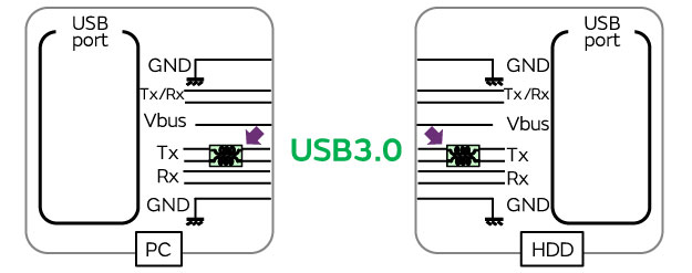 Examples of measures to suppress noise in USB 3.0 CISPR25 Cl 5 ... on usb 3.1 type-c connector, sata to usb wiring-diagram, usb keyboard wiring-diagram, powerflex 753 wiring-diagram, sub wiring-diagram, usb 2.0 diagram, usb to ps2 wiring-diagram, micro usb wiring-diagram, usb headset wiring diagram, usb connections diagram, gps wiring-diagram, usb to rs232 wiring-diagram, ide to usb wiring-diagram, midi to usb wiring-diagram, headphone wiring-diagram, usb cable diagram, usb wire diagram, mini usb wiring-diagram, usb to rj45 wiring-diagram, e4od wiring-diagram,