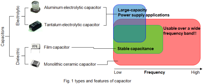Basics Of Capacitors Lesson 2 What Kind Of Characteristics Do