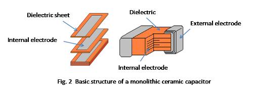 Basics Of Capacitors Lesson 3 How Multilayer Ceramic