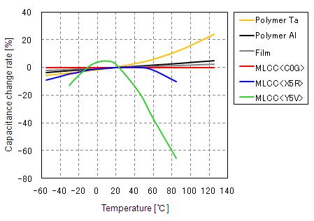 The Temperature Characteristics Of Electrostatic