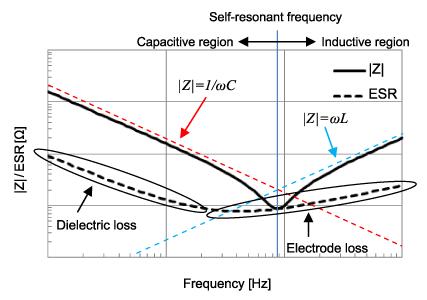 Cathode bypass capacitors: Electrolytic vs  film?