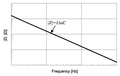 مقاومت داخلی خازن چیست؟