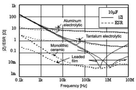 What Are Impedance Esr Frequency Characteristics In
