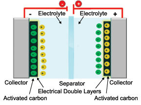 Supercapacitor (EDLC) Basics (Part 1): What Is a Supercapacitor