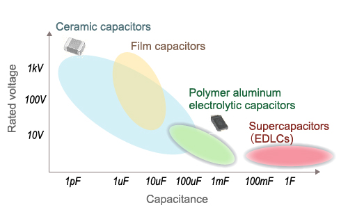 "This time ""Supercapacitor (EDLC) Basics (Part 1): What Is an   Supercapacitor (EDLC)?"