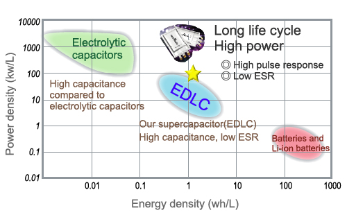 Supercapacitor (EDLC) Basics (Part 1): What Is a