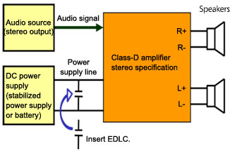 Electrical Double-Layer Capacitor Basics (Part 2): Uses and Effects of Electrical Double-Layer Capacitors