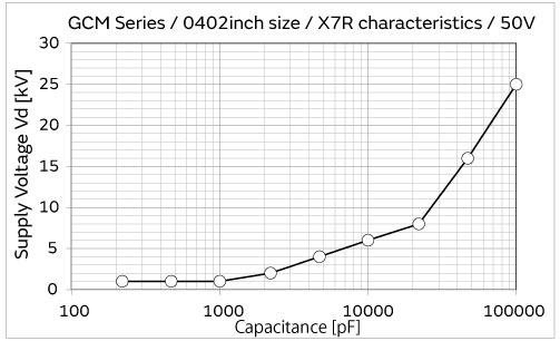 Esd Resistance Of Capacitors Murata Manufacturing Co Ltd