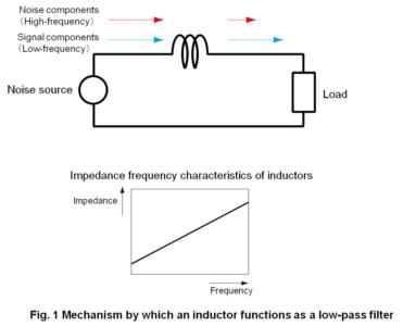 Passive components and characteristics resistors capacitors and inductors